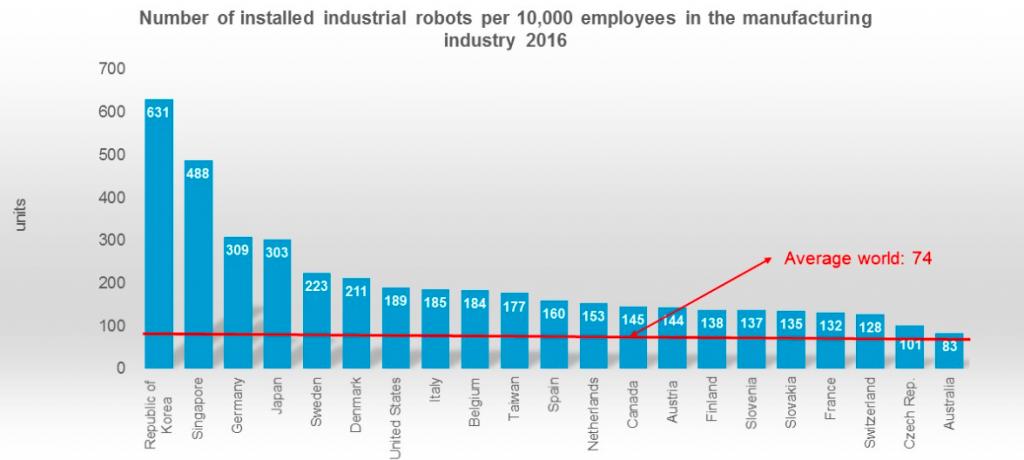 Robots industriales por país y número de empleados